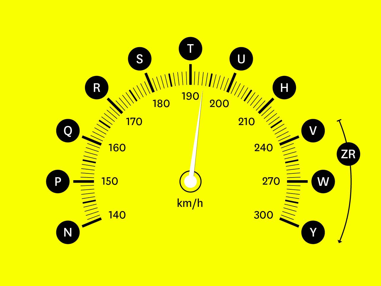 Geschwindigkeitsindex – Der Speed-Index muss passen – Cabriolife